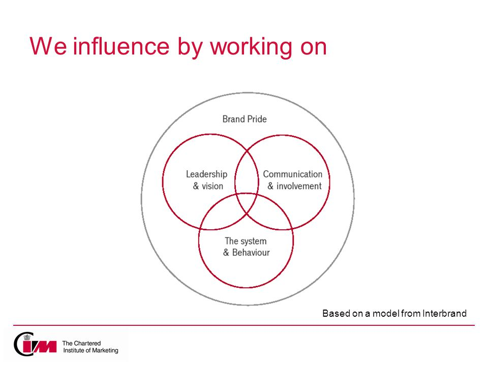 We influence by working on Based on a model from Interbrand