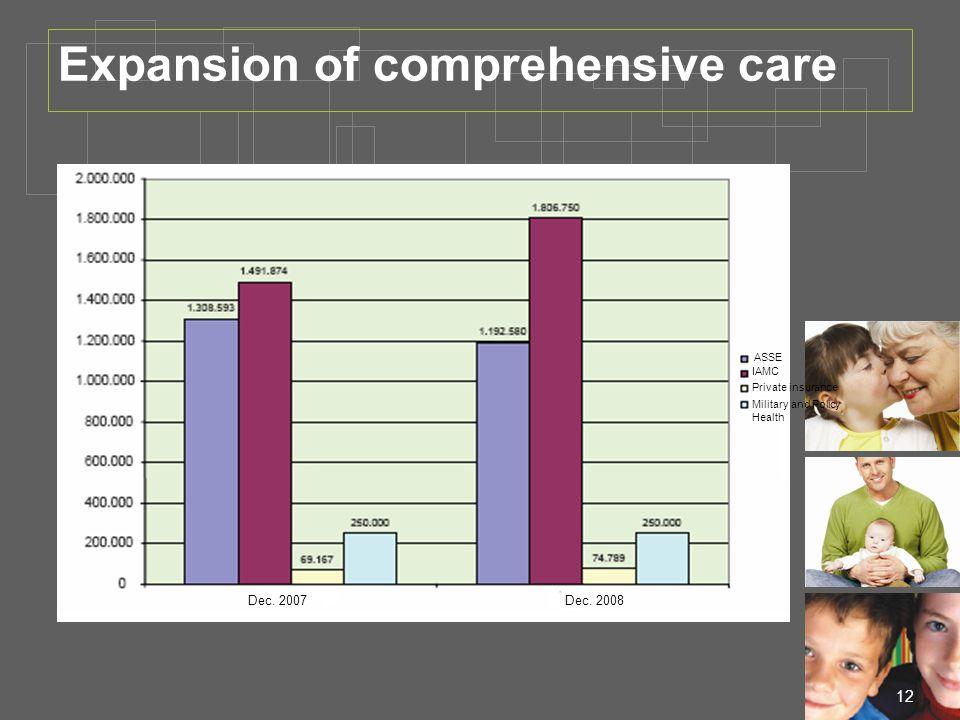 12 Expansion of comprehensive care ASSE Dec. 2007Dec.