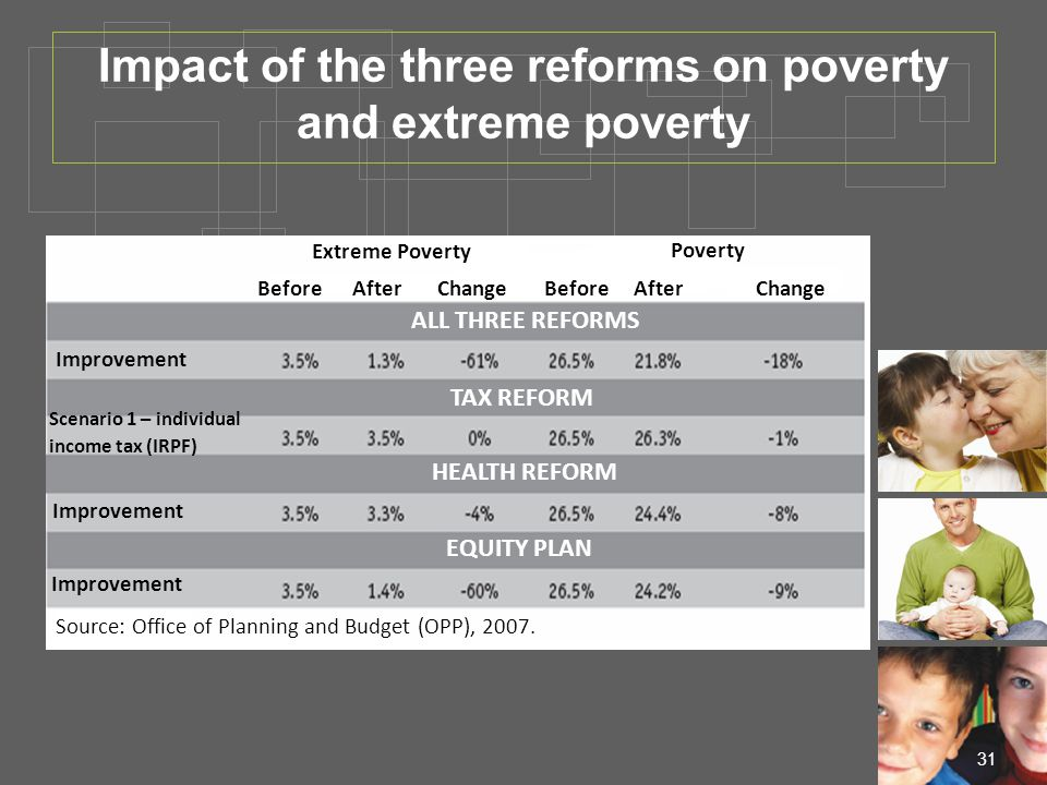 31 Impact of the three reforms on poverty and extreme poverty ALL THREE REFORMS TAX REFORM HEALTH REFORM EQUITY PLAN Extreme Poverty Poverty BeforeAfterChangeBeforeAfterChange Improvement Scenario 1 – individual income tax (IRPF) Improvement Source: Office of Planning and Budget (OPP), 2007.