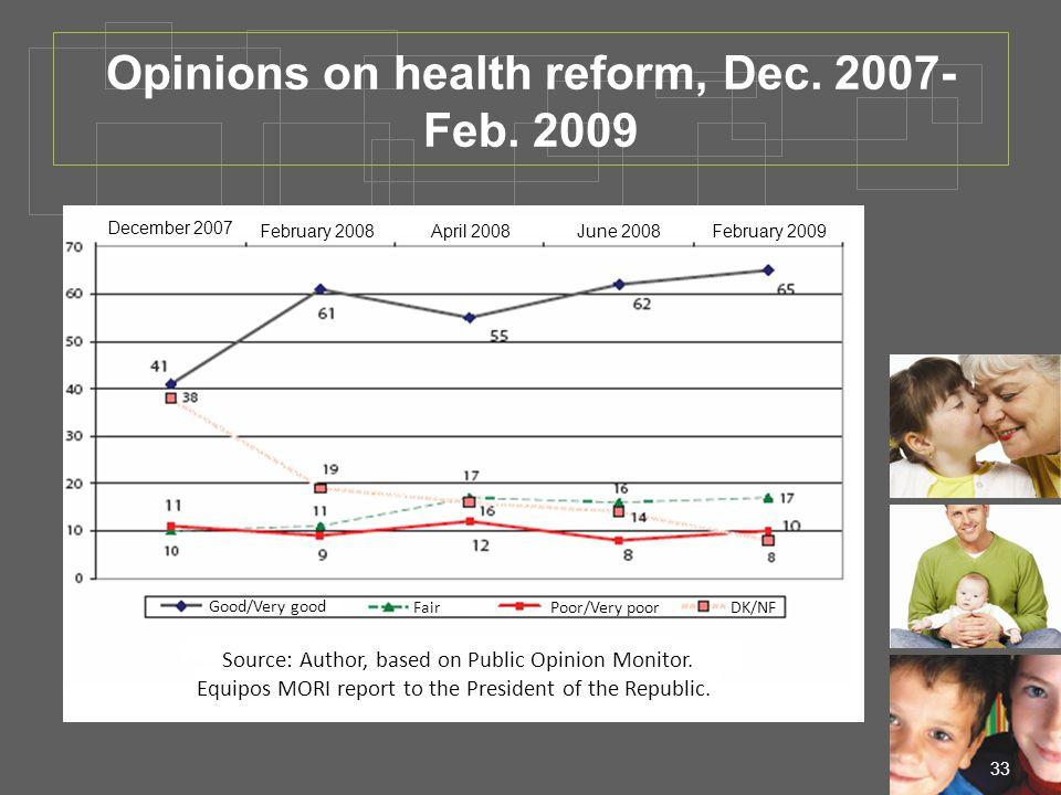 33 Opinions on health reform, Dec. 2007- Feb.