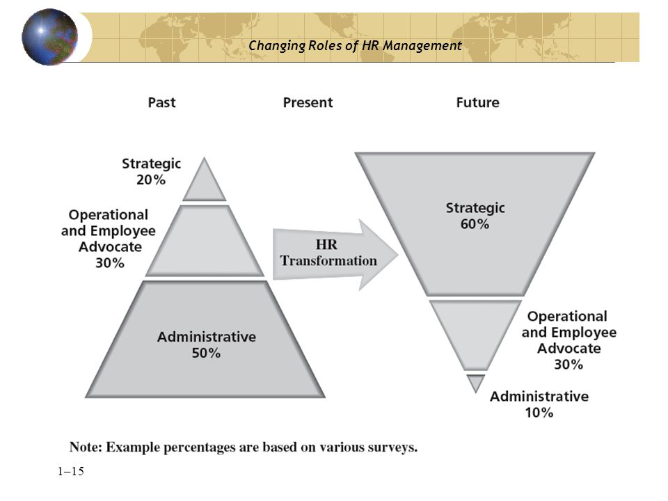 1–15 Changing Roles of HR Management