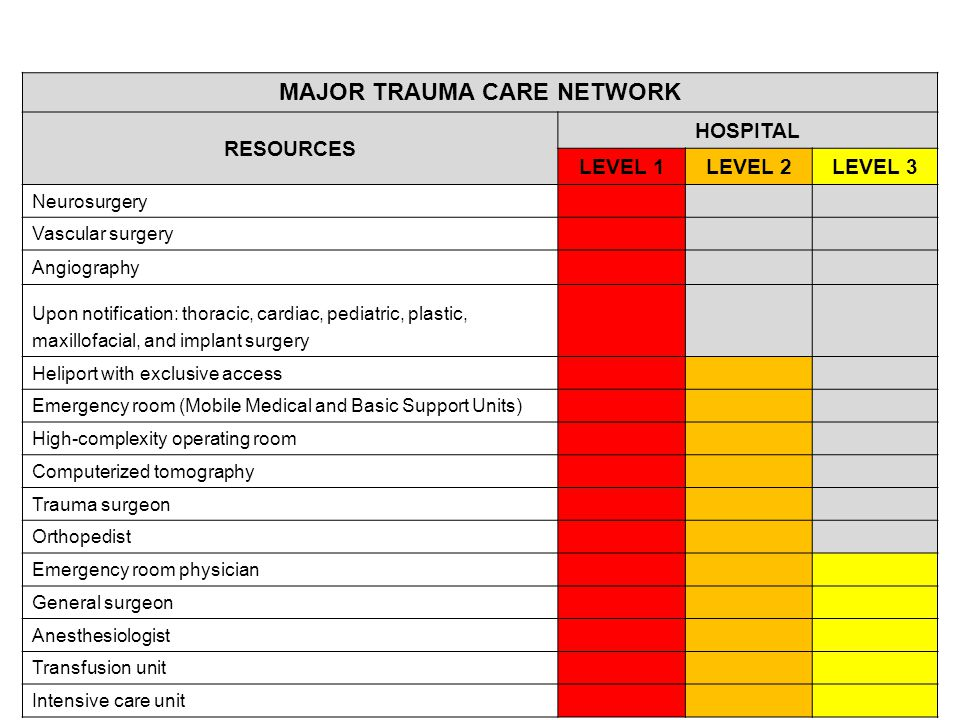 MAJOR TRAUMA CARE NETWORK RESOURCES HOSPITAL LEVEL 1LEVEL 2LEVEL 3 Neurosurgery Vascular surgery Angiography Upon notification: thoracic, cardiac, pediatric, plastic, maxillofacial, and implant surgery Heliport with exclusive access Emergency room (Mobile Medical and Basic Support Units) High-complexity operating room Computerized tomography Trauma surgeon Orthopedist Emergency room physician General surgeon Anesthesiologist Transfusion unit Intensive care unit