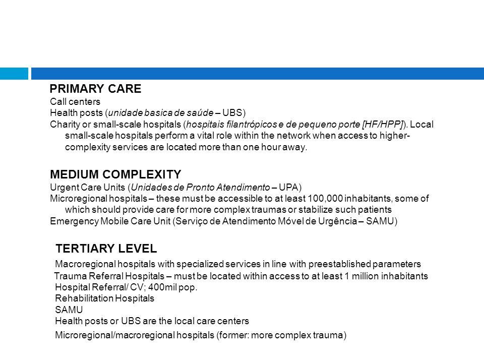 PRIMARY CARE Call centers Health posts (unidade basica de saúde – UBS) Charity or small-scale hospitals (hospitais filantrópicos e de pequeno porte [HF/HPP]).