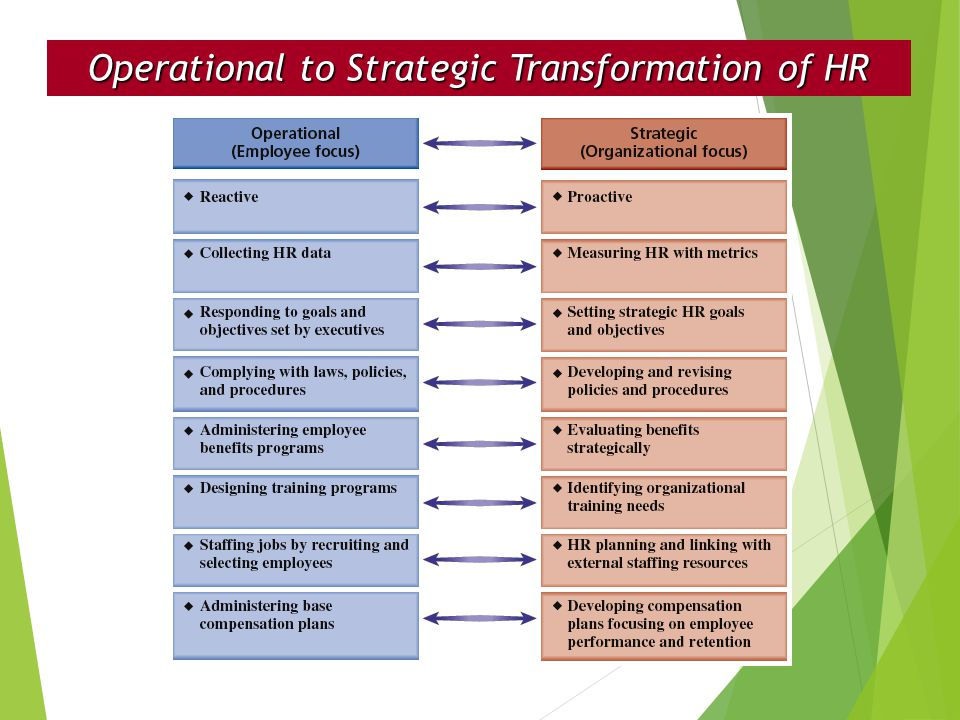 Operational to Strategic Transformation of HR