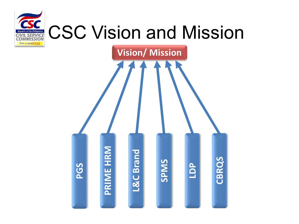 Vision/ Mission PGS PRIME HRM L&C Brand SPMS CBRQS LDP CSC Vision and Mission