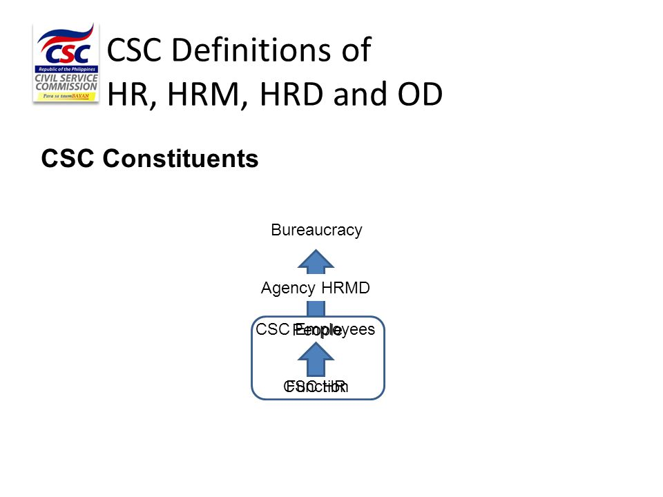 People Function CSC Employees CSC HR Bureaucracy Agency HRMD CSC Definitions of HR, HRM, HRD and OD CSC Constituents