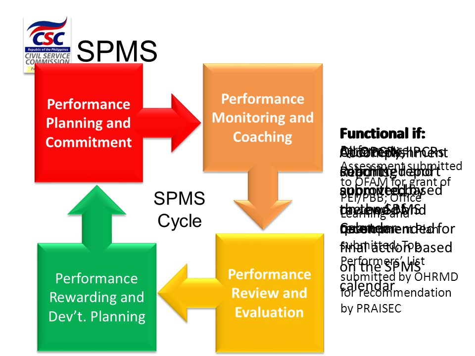 Performance Planning and Commitment Performance Monitoring and Coaching Performance Review and Evaluation Performance Rewarding and Dev't. Planning SP