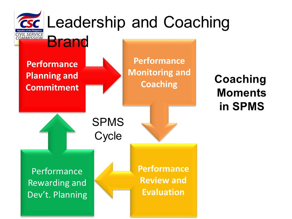 Performance Planning and Commitment Performance Monitoring and Coaching Performance Review and Evaluation Performance Rewarding and Dev't. Planning Le