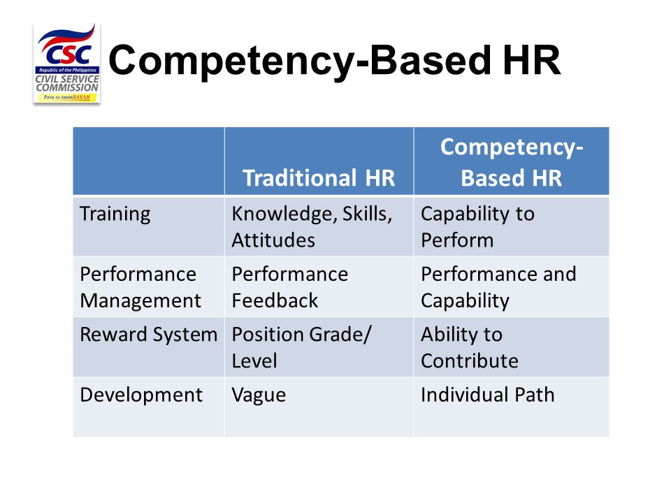 Competency-Based HR Traditional HR Competency- Based HR TrainingKnowledge, Skills, Attitudes Capability to Perform Performance Management Performance