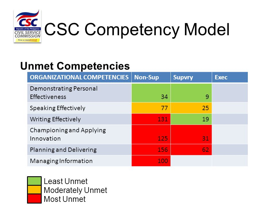 CSC Competency Model ORGANIZATIONAL COMPETENCIESNon-SupSupvryExec Demonstrating Personal Effectiveness 349 Speaking Effectively 7725 Writing Effective