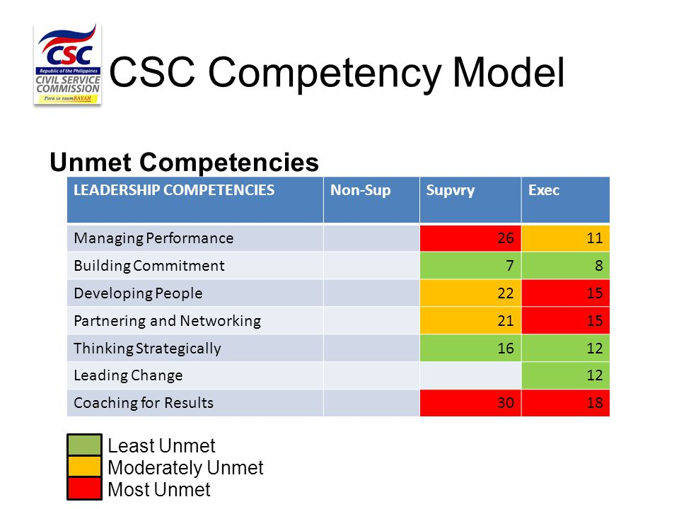 CSC Competency Model LEADERSHIP COMPETENCIESNon-SupSupvryExec Managing Performance2611 Building Commitment78 Developing People2215 Partnering and Netw