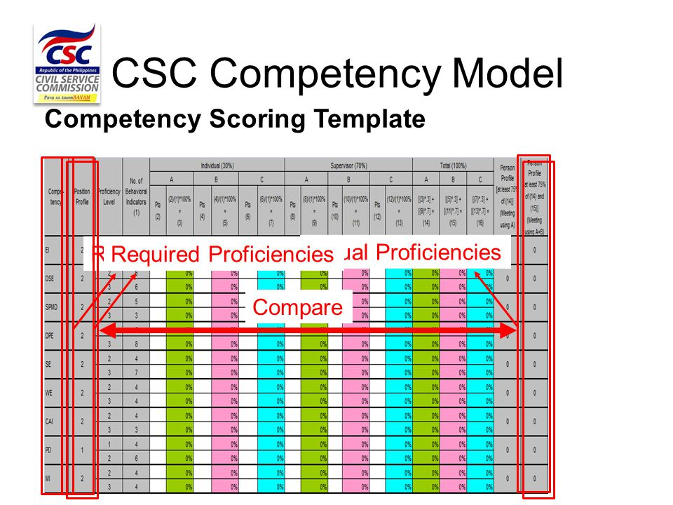 CSC Competency Model Competency Scoring Template Required CompetenciesActual ProficienciesRequired Proficiencies Compare