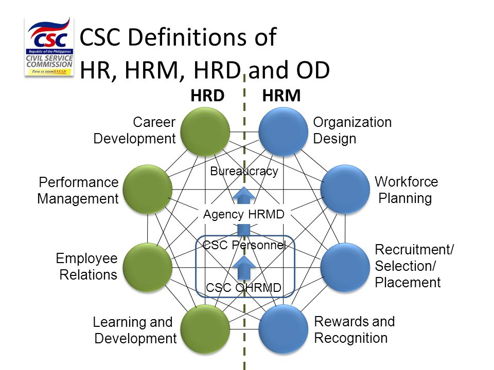 Performance Governance System Strategy Map Revving Up: Initiating a Change Journey Full Speed Ahead 2010 Laid the foundation for 2015 2015 HR Center for Philippine Bureaucracy 2022 SEA's Leading Center of Excellence in HROD 2030 Asia's Leading Center of Excellence in HROD
