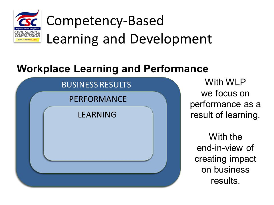 Competency-Based Learning and Development With WLP we focus on performance as a result of learning. With the end-in-view of creating impact on busines