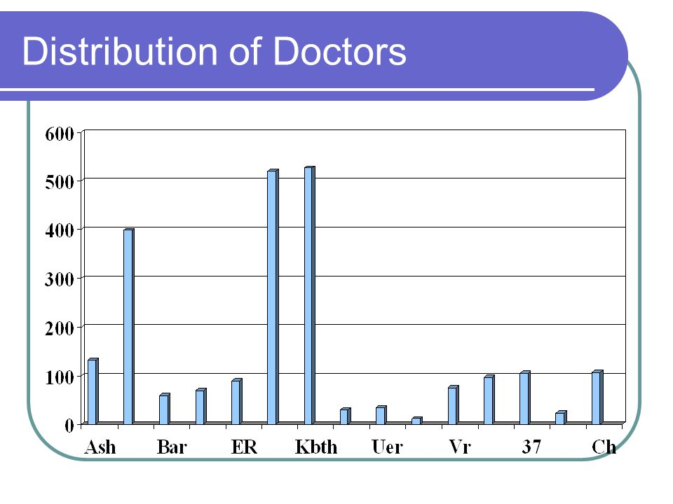 Distribution of Doctors