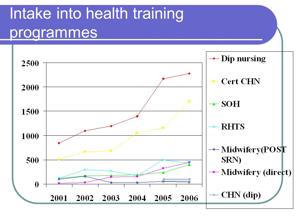 Intake into health training programmes