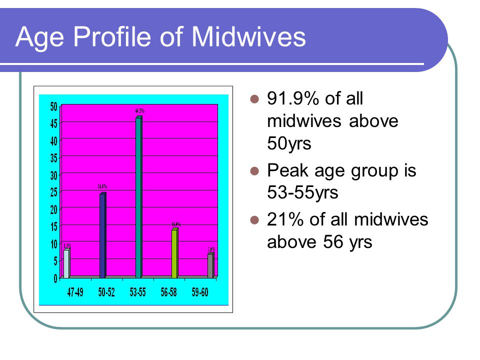 Age Profile of Midwives 91.9% of all midwives above 50yrs Peak age group is 53-55yrs 21% of all midwives above 56 yrs