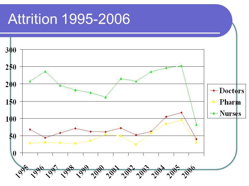 Attrition 1995-2006