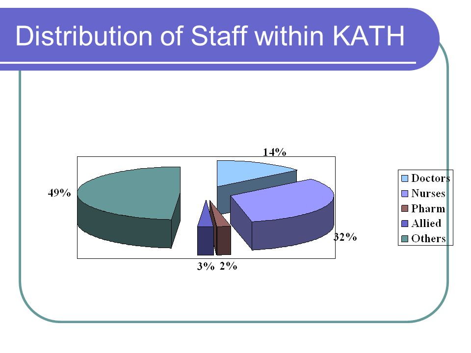 Distribution of Staff within KATH