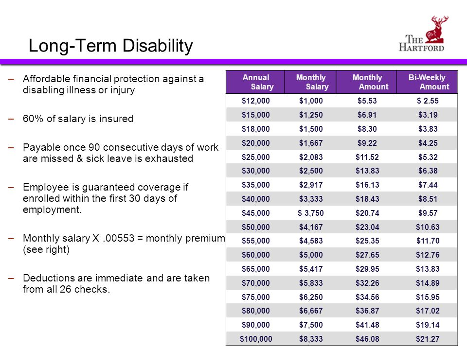 Long-Term Disability –Affordable financial protection against a disabling illness or injury –60% of salary is insured –Payable once 90 consecutive day