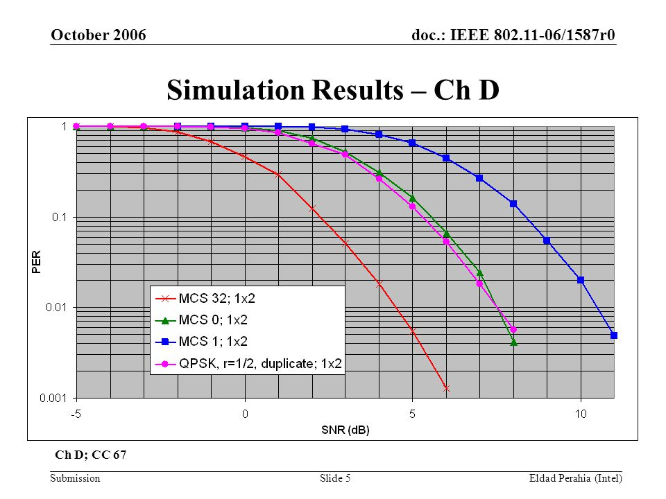 doc.: IEEE 802.11-06/1587r0 Submission October 2006 Eldad Perahia (Intel)Slide 5 Simulation Results – Ch D Ch D; CC 67