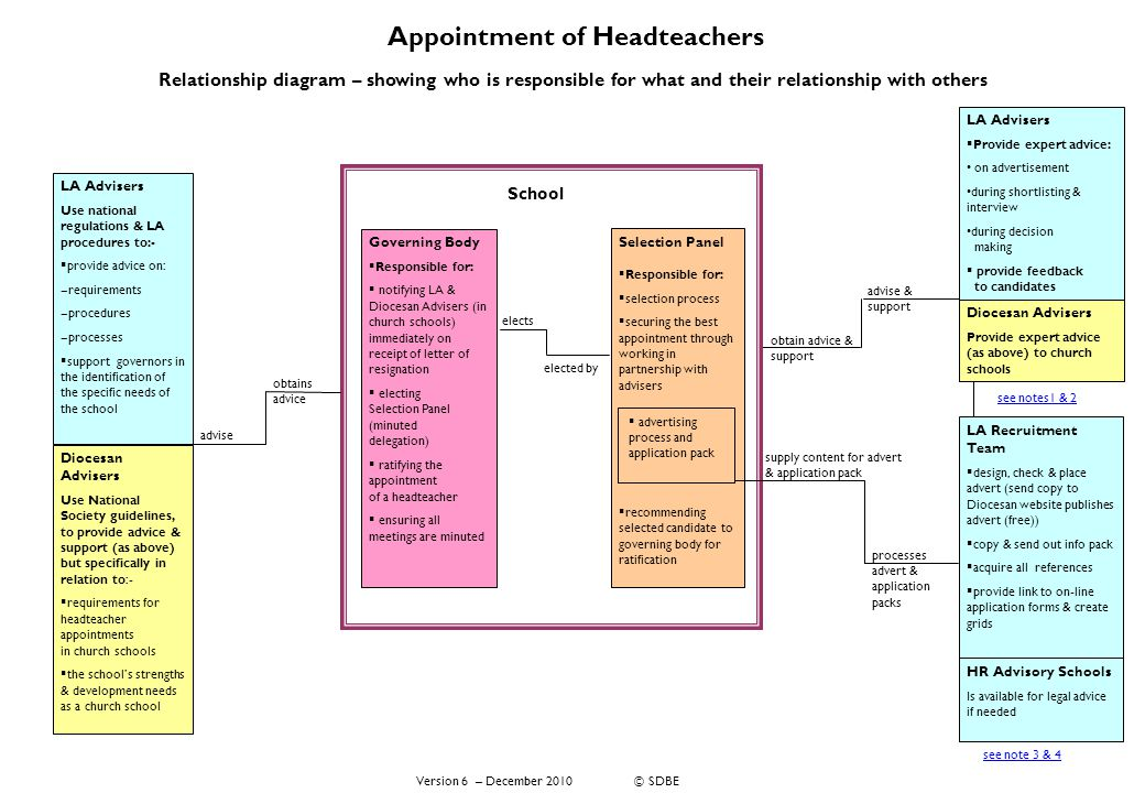 Appointment of Headteachers Relationship diagram – showing who is responsible for what and their relationship with others Diocesan Advisers Use National Society guidelines, to provide advice & support (as above) but specifically in relation to:-  requirements for headteacher appointments in church schools  the school's strengths & development needs as a church school LA Advisers Use national regulations & LA procedures to:-  provide advice on: ‒ requirements ‒ procedures ‒ processes  support governors in the identification of the specific needs of the school obtain advice & support advise & support HR Advisory Schools Is available for legal advice if needed supply content for advert & application pack processes advert & application packs Version 6 – December 2010 © SDBE LA Recruitment Team  design, check & place advert (send copy to Diocesan website publishes advert (free))  copy & send out info pack  acquire all references  provide link to on-line application forms & create grids LA Advisers  Provide expert advice: on advertisement during shortlisting & interview during decision making  provide feedback to candidates Diocesan Advisers Provide expert advice (as above) to church schools Governing Body  Responsible for:  notifying LA & Diocesan Advisers (in church schools) immediately on receipt of letter of resignation  electing Selection Panel (minuted delegation)  ratifying the appointment of a headteacher  ensuring all meetings are minuted elects elected by School Selection Panel  Responsible for:  selection process  securing the best appointment through working in partnership with advisers  recommending selected candidate to governing body for ratification  advertising process and application pack obtains advice advise see notes1 & 2 see note 3 & 4