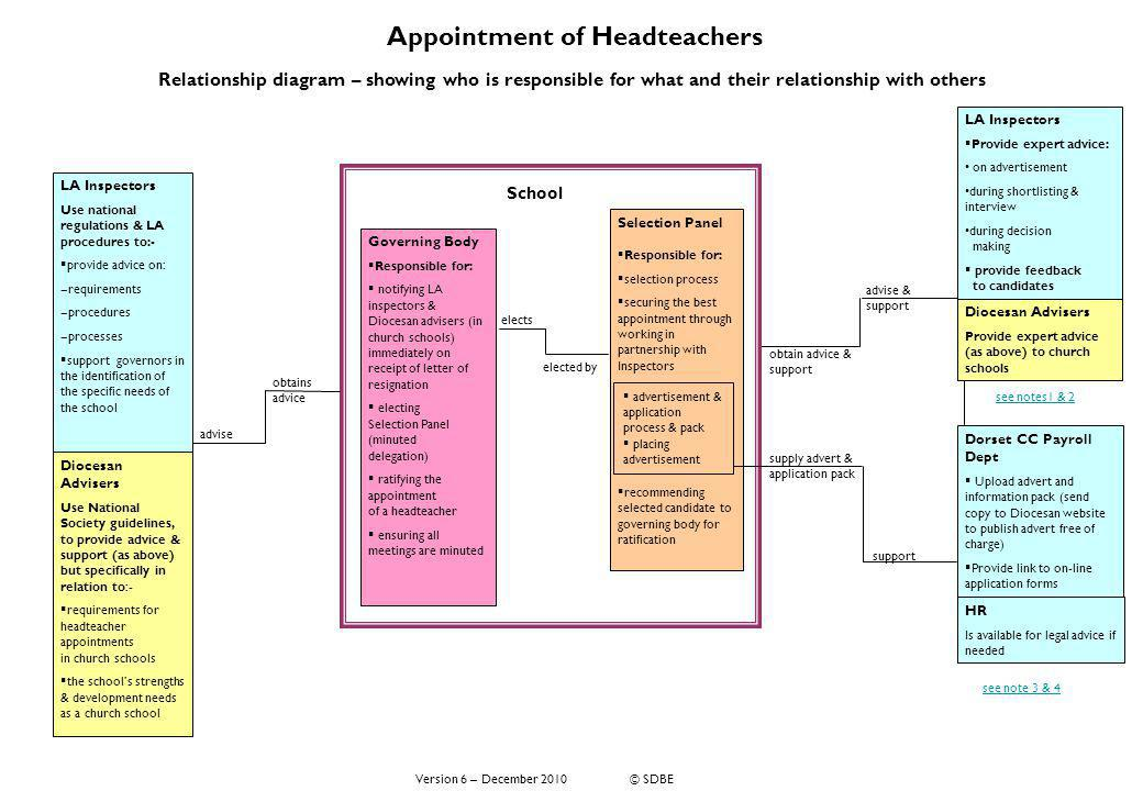Appointment of Headteachers Relationship diagram – showing who is responsible for what and their relationship with others Diocesan Advisers Use Nation