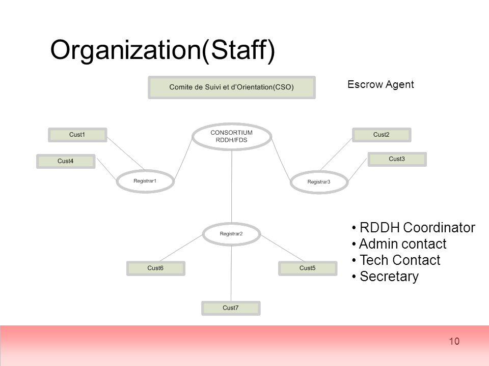 10 Organization(Staff) RDDH Coordinator Admin contact Tech Contact Secretary Escrow Agent