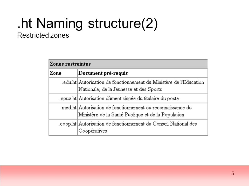 5.ht Naming structure(2) Restricted zones
