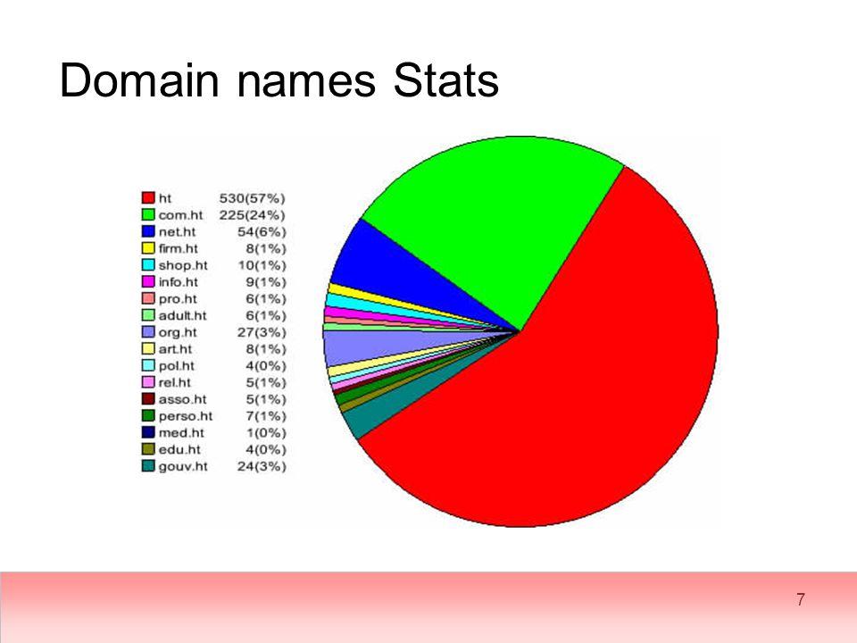 7 Domain names Stats