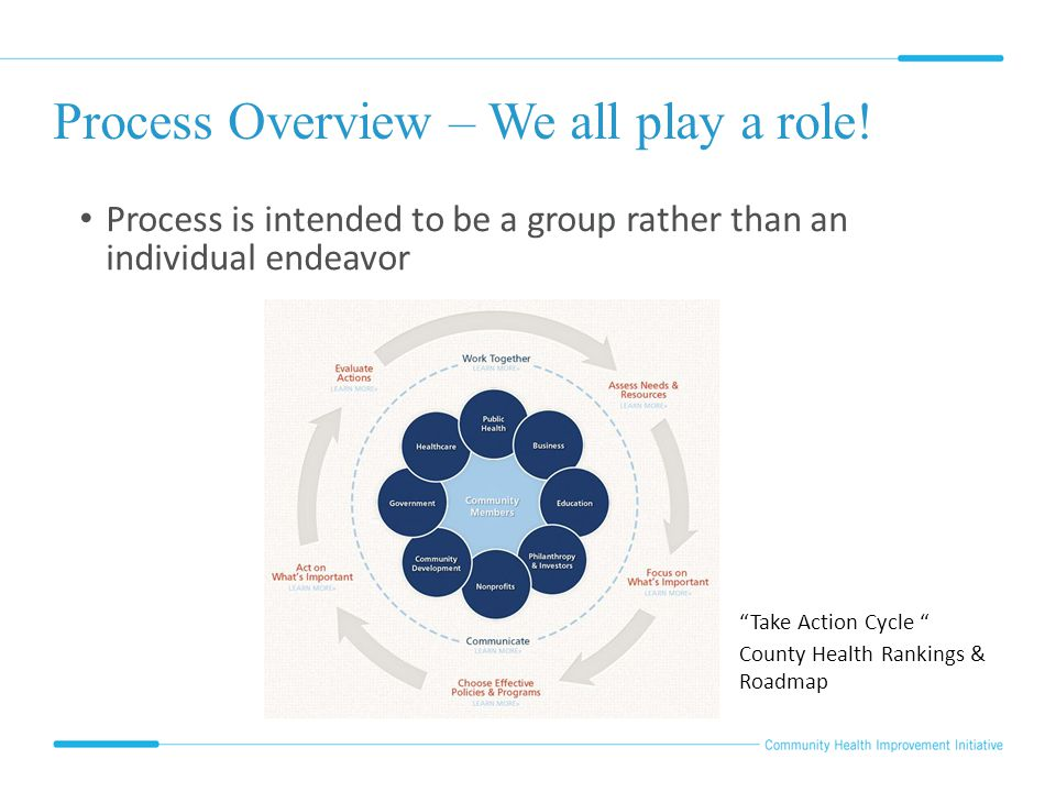 "Process Overview – We all play a role! Process is intended to be a group rather than an individual endeavor ""Take Action Cycle "" County Health Ranking"