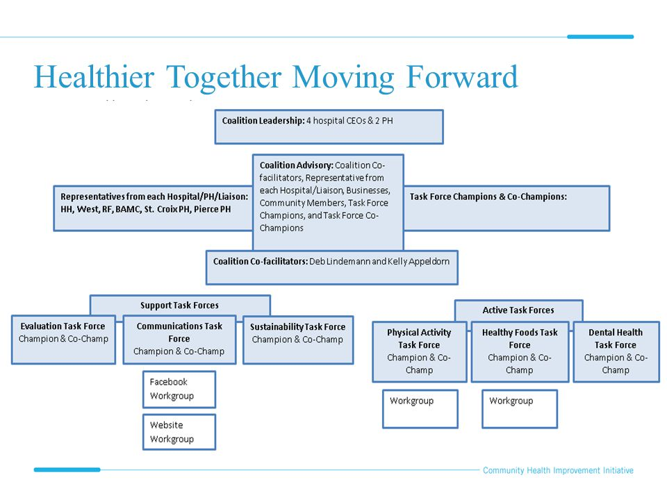 Healthier Together Moving Forward