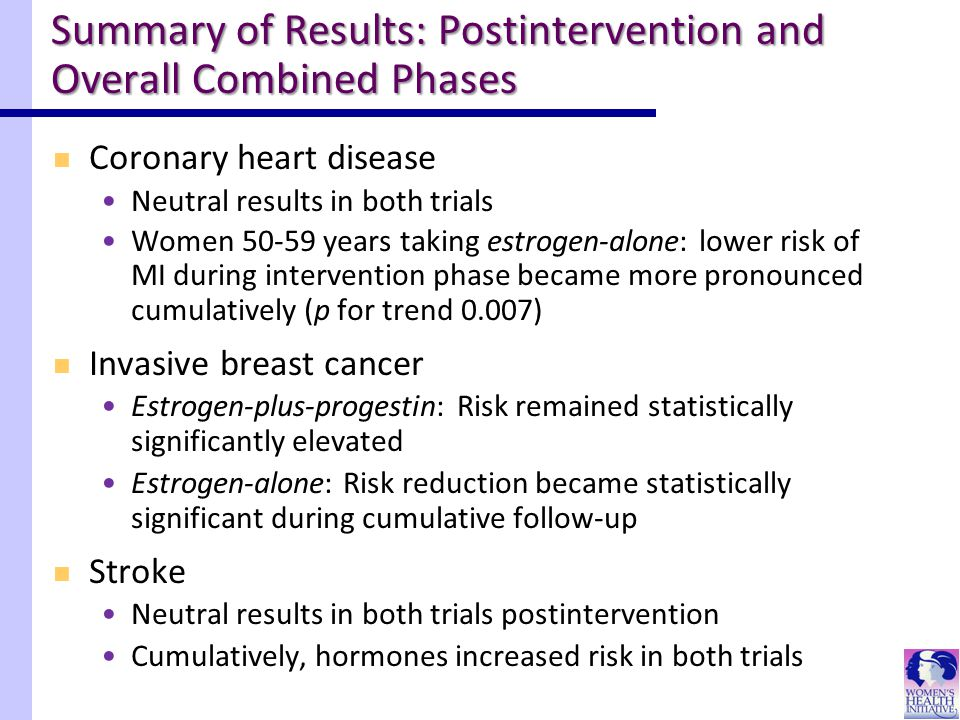 Coronary heart disease Neutral results in both trials Women 50-59 years taking estrogen-alone: lower risk of MI during intervention phase became more pronounced cumulatively (p for trend 0.007) Invasive breast cancer Estrogen-plus-progestin: Risk remained statistically significantly elevated Estrogen-alone: Risk reduction became statistically significant during cumulative follow-up Stroke Neutral results in both trials postintervention Cumulatively, hormones increased risk in both trials Summary of Results: Postintervention and Overall Combined Phases