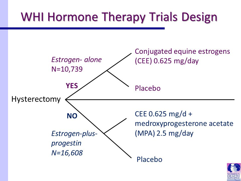 WHI Hormone Therapy Trials Design Hysterectomy CEE 0.625 mg/d + medroxyprogesterone acetate (MPA) 2.5 mg/day Estrogen- alone N=10,739 YES NO Placebo Conjugated equine estrogens (CEE) 0.625 mg/day Placebo Estrogen-plus- progestin N=16,608