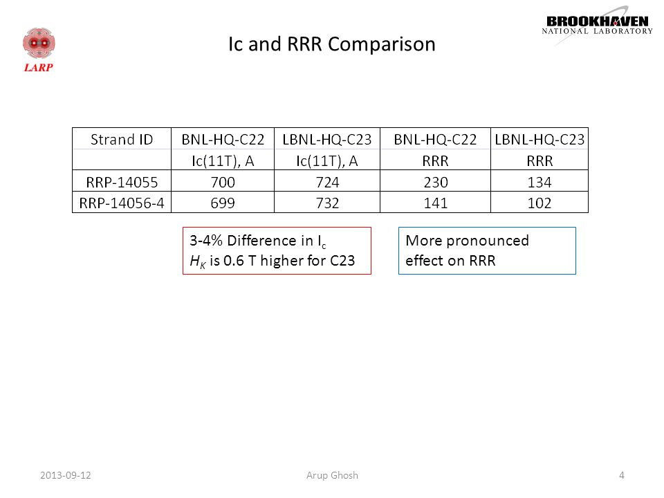 Ic and RRR Comparison Arup Ghosh42013-09-12 3-4% Difference in I c H K is 0.6 T higher for C23 More pronounced effect on RRR