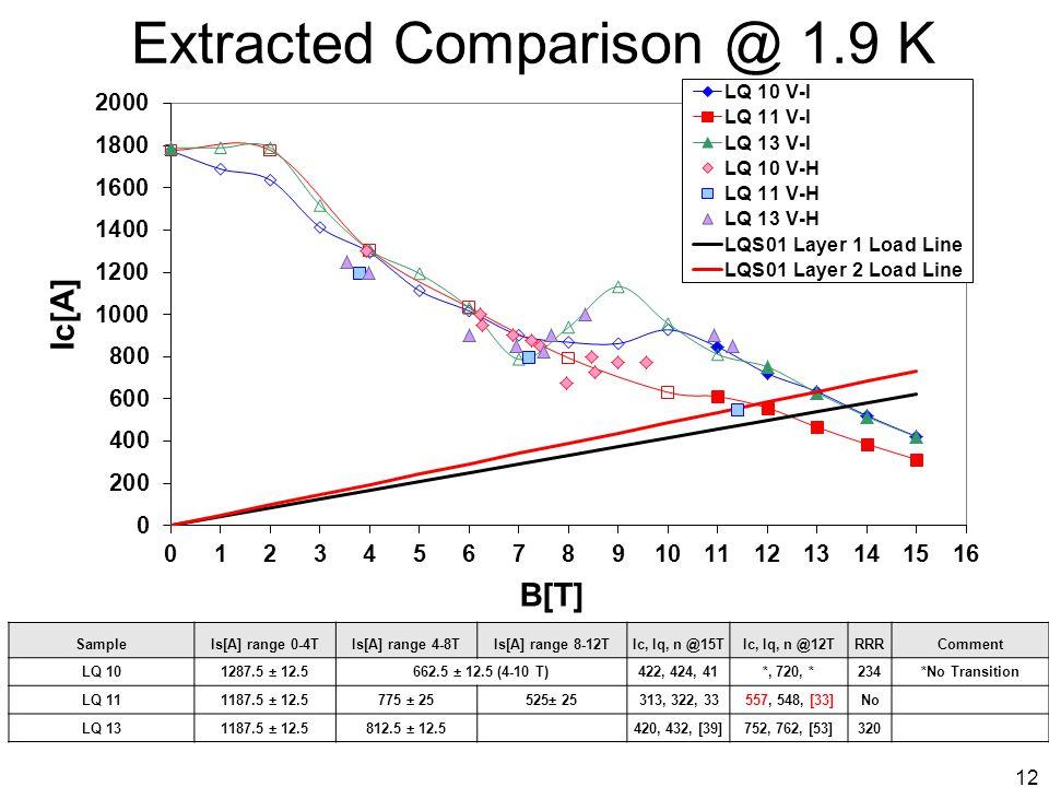 Extracted Comparison @ 1.9 K SampleIs[A] range 0-4TIs[A] range 4-8TIs[A] range 8-12TIc, Iq, n @15TIc, Iq, n @12TRRRComment LQ 101287.5 ± 12.5662.5 ± 12.5 (4-10 T)422, 424, 41*, 720, *234*No Transition LQ 111187.5 ± 12.5775 ± 25525± 25313, 322, 33557, 548, [33]No LQ 131187.5 ± 12.5812.5 ± 12.5420, 432, [39]752, 762, [53]320 12