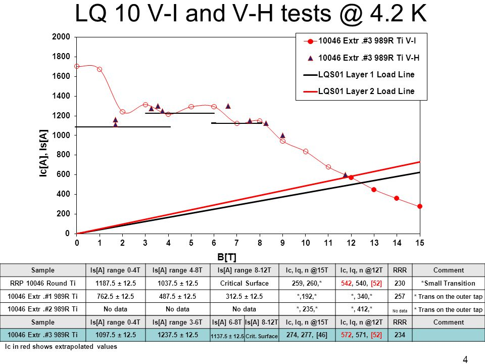 LQ 10 V-I and V-H tests @ 4.2 K SampleIs[A] range 0-4TIs[A] range 4-8TIs[A] range 8-12TIc, Iq, n @15TIc, Iq, n @12TRRRComment RRP 10046 Round Ti1187.5 ± 12.51037.5 ± 12.5Critical Surface259, 260,*542, 540, [52]230*Small Transition 10046 Extr.#1 989R Ti762.5 ± 12.5487.5 ± 12.5312.5 ± 12.5*,192,**, 340,*257 * Trans on the outer tap 10046 Extr.#2 989R TiNo data *, 235,**, 412,* No data * Trans on the outer tap SampleIs[A] range 0-4TIs[A] range 3-6TIs[A] 6-8TIs[A] 8-12TIc, Iq, n @15TIc, Iq, n @12TRRRComment 10046 Extr.#3 989R Ti1097.5 ± 12.51237.5 ± 12.5 1137.5 ± 12.5Crit.