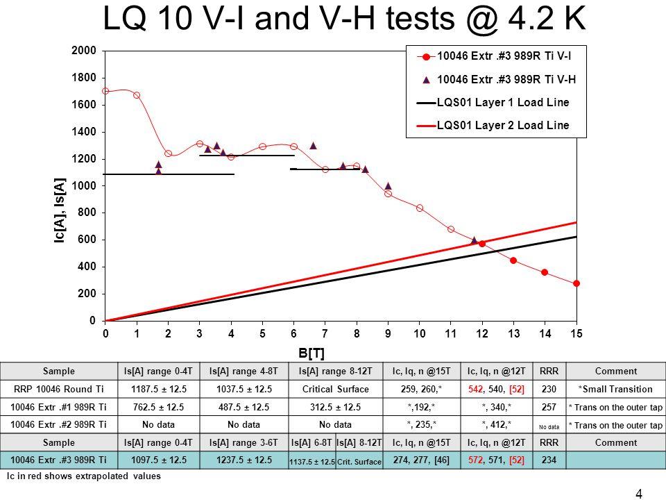 LQS01 Witness Prediction vs. Magnet Performance 15 92%