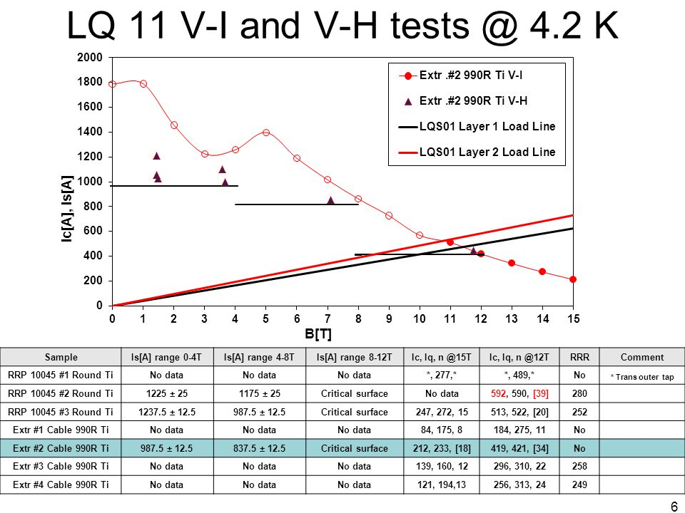LQ 11 V-I and V-H tests @ 4.2 K SampleIs[A] range 0-4TIs[A] range 4-8TIs[A] range 8-12TIc, Iq, n @15TIc, Iq, n @12TRRRComment RRP 10045 #1 Round TiNo data *, 277,**, 489,*No * Trans outer tap RRP 10045 #2 Round Ti1225 ± 251175 ± 25Critical surfaceNo data592, 590, [39]280 RRP 10045 #3 Round Ti1237.5 ± 12.5987.5 ± 12.5Critical surface247, 272, 15513, 522, [20]252 Extr #1 Cable 990R TiNo data 84, 175, 8184, 275, 11No Extr #2 Cable 990R Ti987.5 ± 12.5837.5 ± 12.5Critical surface212, 233, [18]419, 421, [34]No Extr #3 Cable 990R TiNo data 139, 160, 12296, 310, 22258 Extr #4 Cable 990R TiNo data 121, 194,13256, 313, 24249 6