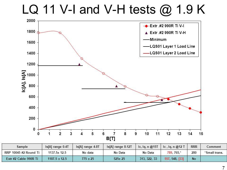 LQ 11 V-I and V-H tests @ 1.9 K SampleIs[A] range 0-4TIs[A] range 4-8TIs[A] range 8-12TIc, Iq, n @15TIc, Iq, n @12 TRRRComment RRP 10045 #2 Round Ti1137.5± 12.5No dataNo Data 789, 765,*280*Small trans.