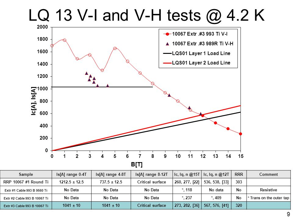 LQ 13 V-I and V-H tests @ 4.2 K SampleIs[A] range 0-4TIs[A] range 4-8TIs[A] range 8-12TIc, Iq, n @15TIc, Iq, n @12TRRRComment RRP 10067 #1 Round Ti1212.5 ± 12.5737.5 ± 12.5Critical surface260, 277, [22]536, 538, [33]303 Extr #1 Cable 993 B 9560 Ti No Data *, 118No dataNoResistive Extr #2 Cable 993 B 10067 Ti No Data *, 237*, 409No * Trans on the outer tap Extr #3 Cable 993 B 10067 Ti 1041 ± 10 Critical surface273, 282, [36]567, 576, [41]320 9