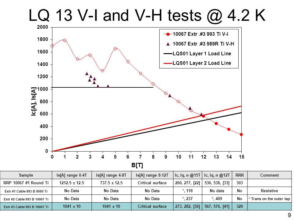 LQ 13 V-I and V-H tests @ 1.9 K SampleIs[A] range 0-4TIs[A] range 4-8TIs[A] range 8-12TIc, Iq, n @15TIc, Iq, n @12TRRRComment Extr #3 Cable 993 B 10067 Ti 1187.5 ± 12.5812.5 ± 12.5420, 432, [39]752, 762, [53]320 10