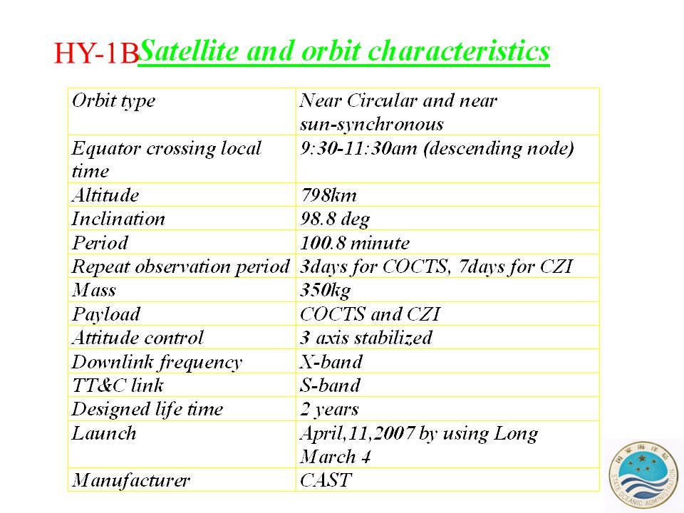 Major parameters of COCTS and CZI