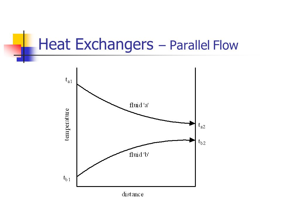 Heat Exchangers – Parallel Flow