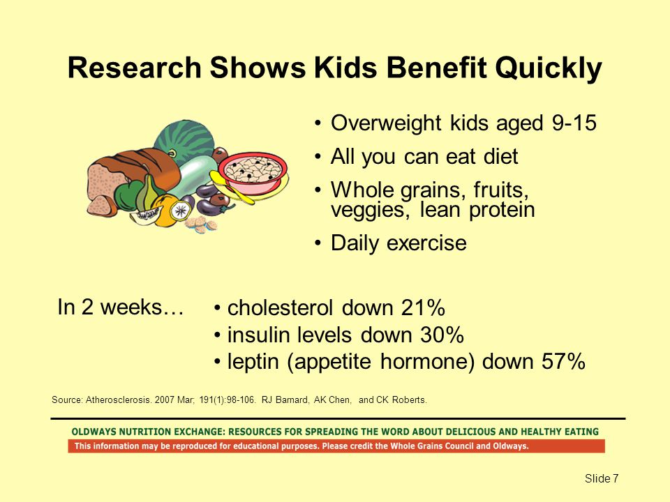Slide 7 Research Shows Kids Benefit Quickly In 2 weeks… Overweight kids aged 9-15 All you can eat diet Whole grains, fruits, veggies, lean protein Dai