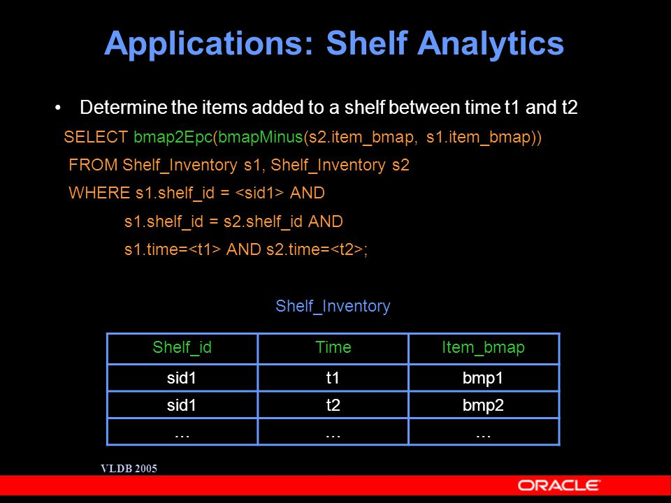 VLDB 2005 Applications: Shelf Analytics Determine the items added to a shelf between time t1 and t2 SELECT bmap2Epc(bmapMinus(s2.item_bmap, s1.item_bmap)) FROM Shelf_Inventory s1, Shelf_Inventory s2 WHERE s1.shelf_id = AND s1.shelf_id = s2.shelf_id AND s1.time= AND s2.time= ; Shelf_Inventory Shelf_idTimeItem_bmap sid1t1bmp1 sid1t2bmp2 ………