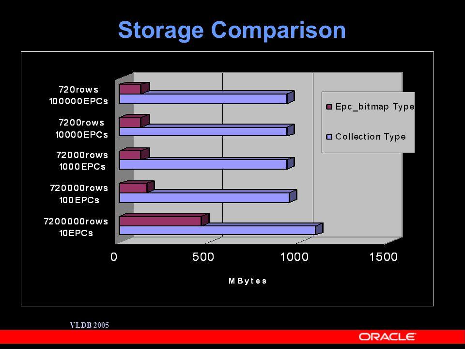 VLDB 2005 Storage Comparison