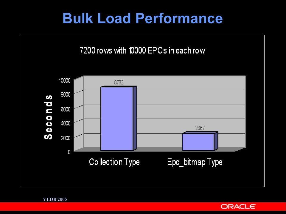 VLDB 2005 Bulk Load Performance