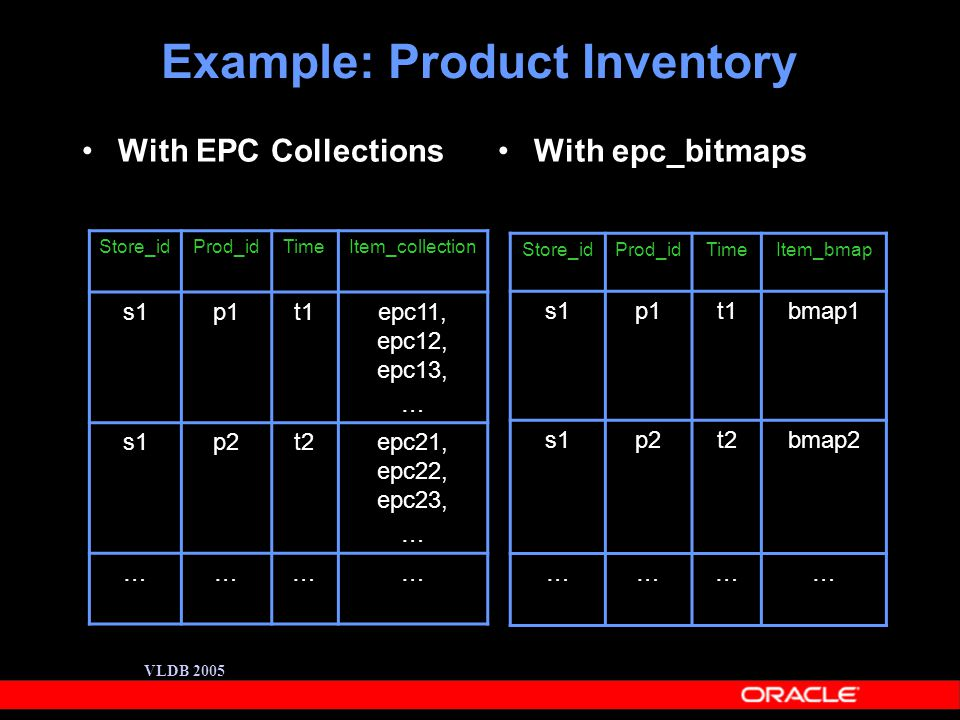 VLDB 2005 Example: Product Inventory With EPC Collections With epc_bitmaps Store_idProd_idTimeItem_collection s1p1t1epc11, epc12, epc13, … s1p2t2epc21, epc22, epc23, … ………… Store_idProd_idTimeItem_bmap s1p1t1bmap1 s1p2t2bmap2 …………