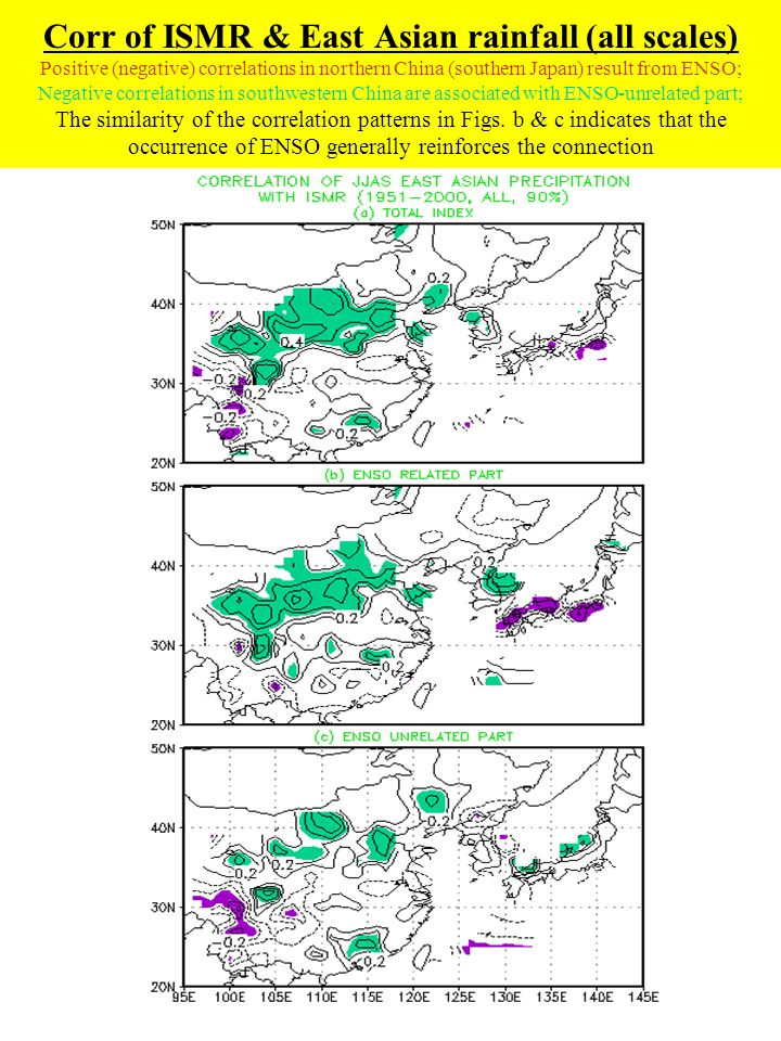 Corr of ISMR & East Asian rainfall (all scales) Positive (negative) correlations in northern China (southern Japan) result from ENSO; Negative correla